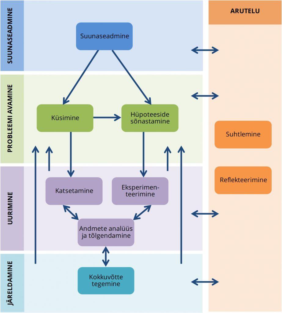 JOONIS 1. Uurimusliku õppe etapid ja nendevahelised seosed.