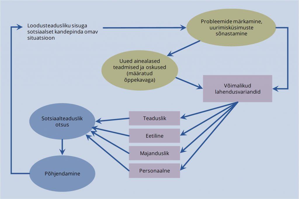 JOONIS 2. Sotsiaalteadusliku otsuse tegemise mudel.