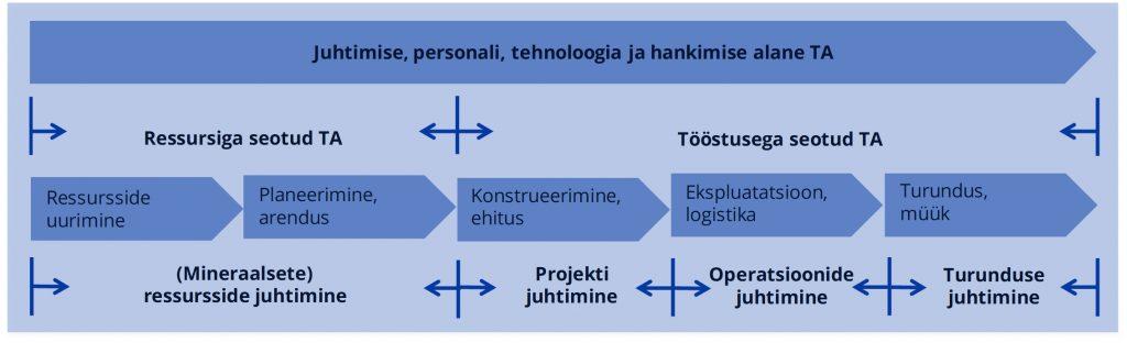 JOONIS 1. Teadus- ja arendustegevus ning ressursipõhine väärtusahel.
