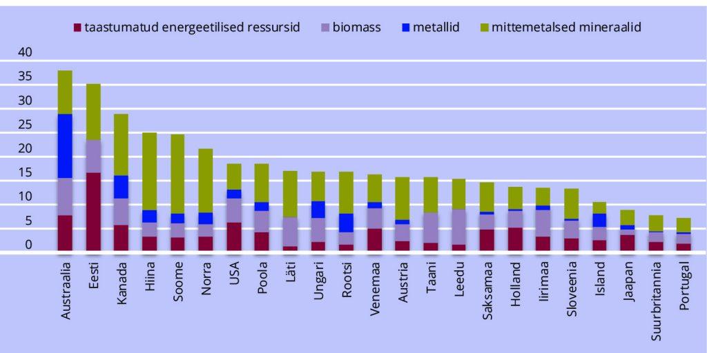 JOONIS 2. Kodumaine ressursitarbimine elaniku kohta, miljonit tonni, 2017 või viimane kättesaadav aasta.