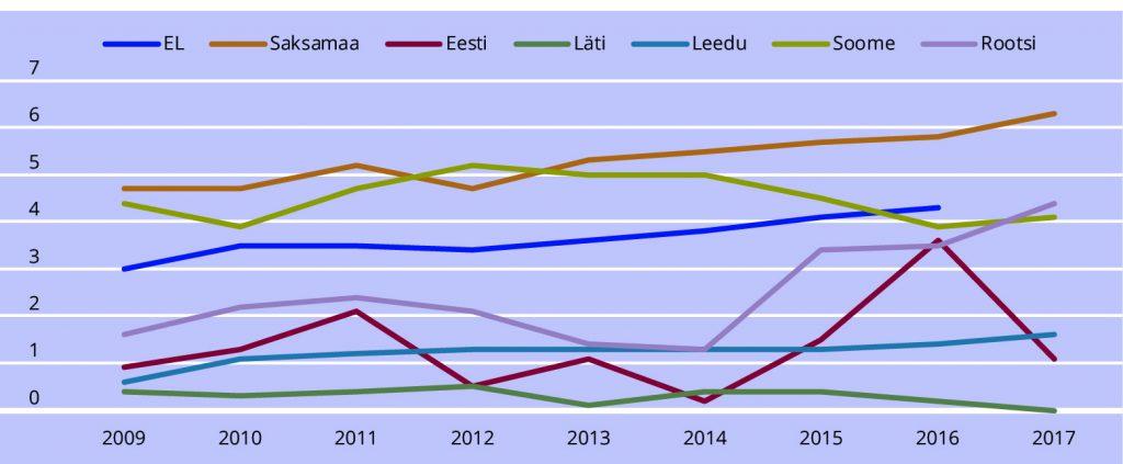 JOONIS 3. Valitsuste kulutused maapõue uurimisele ja arendamisele (GBAORD) elaniku kohta eurodes.