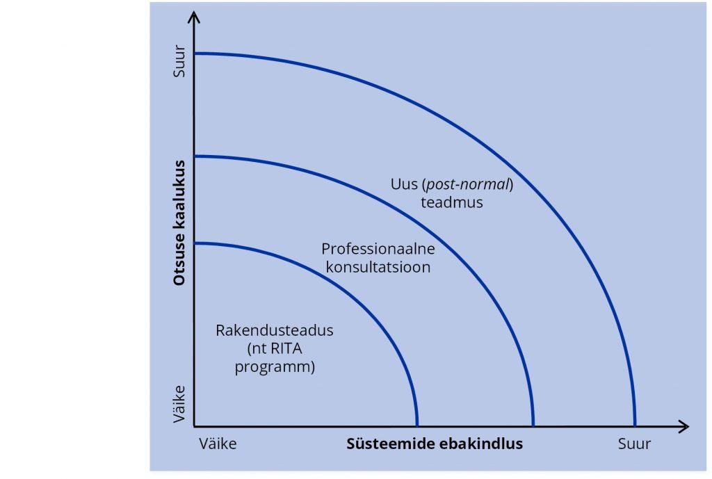 JOONIS 4. Uus vajatav teadus suurte väljakutsete ja transformatiivsete muutuste saavutamiseks.