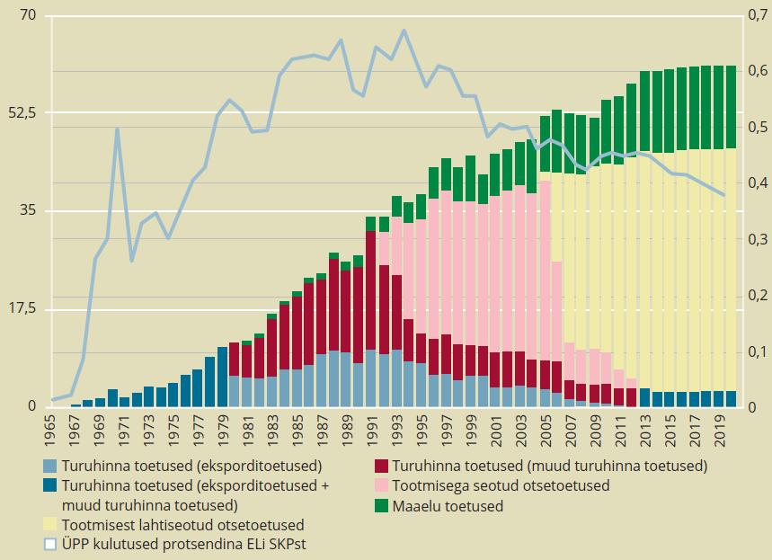 Joonis 1. ÜPP eelarve ja selle osakaal Euroopa Liidu SKPs. ÜPP eelarve turuhindades, miljard EUR/ECU, ÜPP eelarve osakaal ELi SKPs