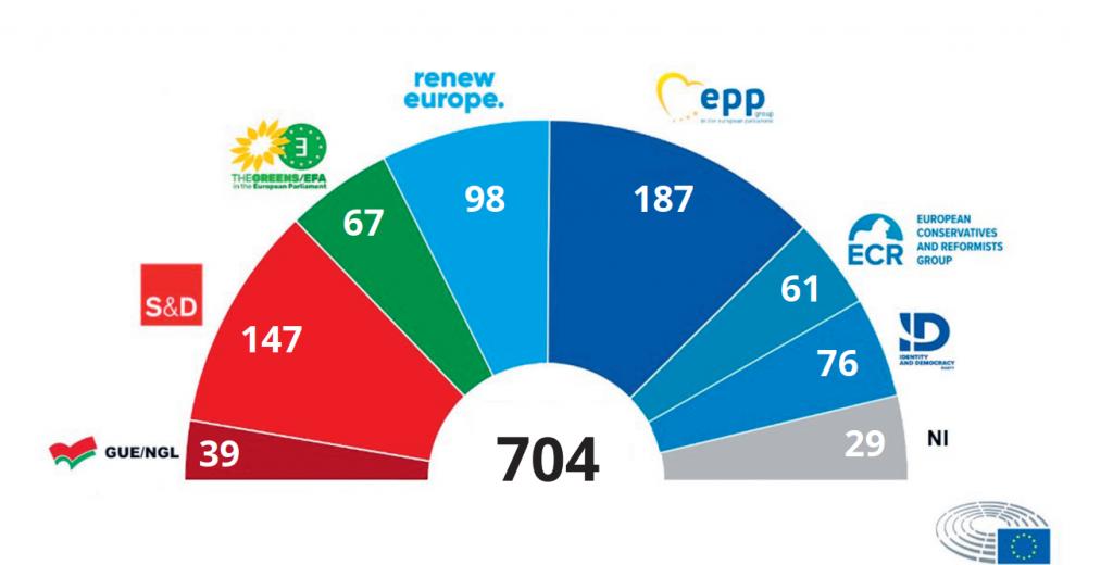 Joonis 2. Euroopa Parlamendi kohtade jaotus fraktsioonide kaupa pärast Brexitit