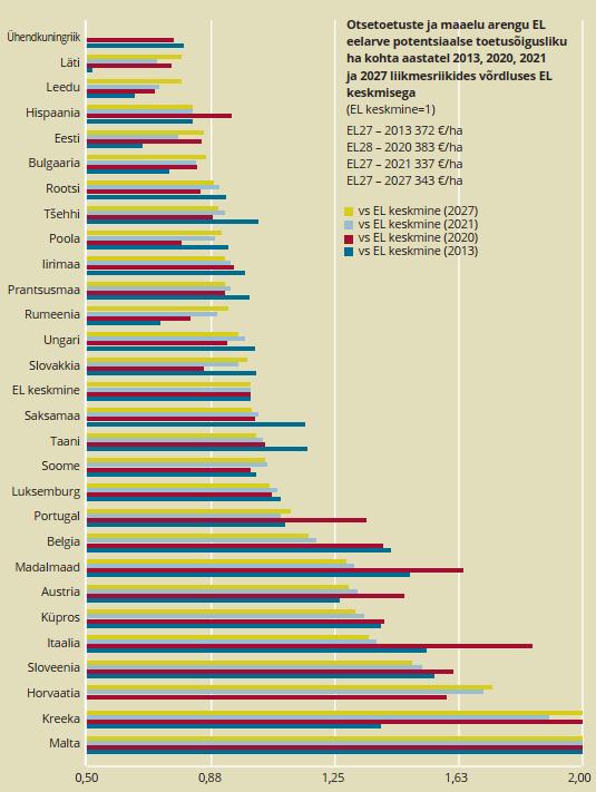 Joonis 3. ELi otsetoetused ja maaelu arengu toetused