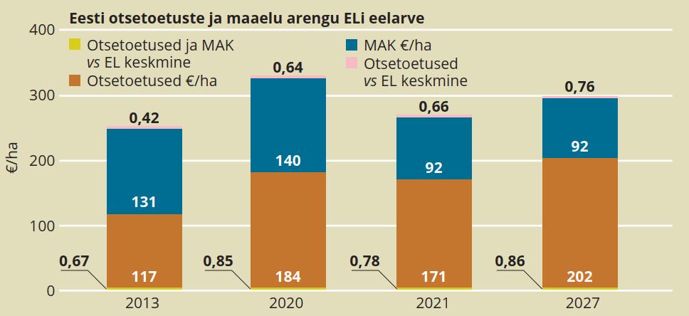 Joonis 4. Eesti otsetoetuste ja maaelu arengu ELi eelarve