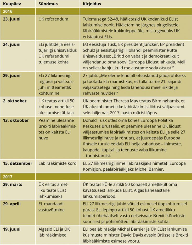 Brexiti kronoloogia 1