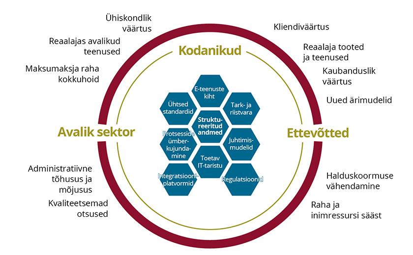 Joonis 1. Reaalajamanduse ökosüsteem. Allikas: Krimmer et al. 2019