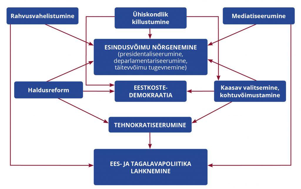 Joonis 1. Demokraatliku riikluse nüüdisväljakutsed. Allikas: Papadopoulos 2013, 241