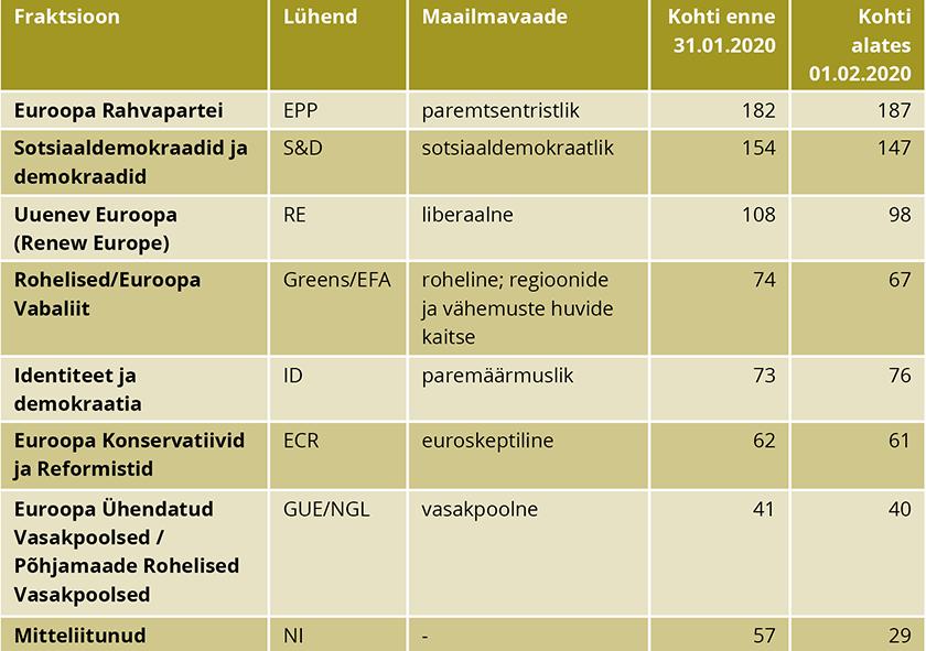 Tabel 1. Üheksanda Euroopa Parlamendi fraktsioonid