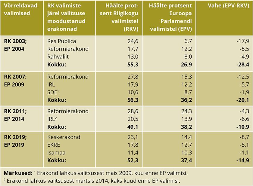Tabel 2: Valitsuserakondade kaotused Euroopa Parlamendi valimistel