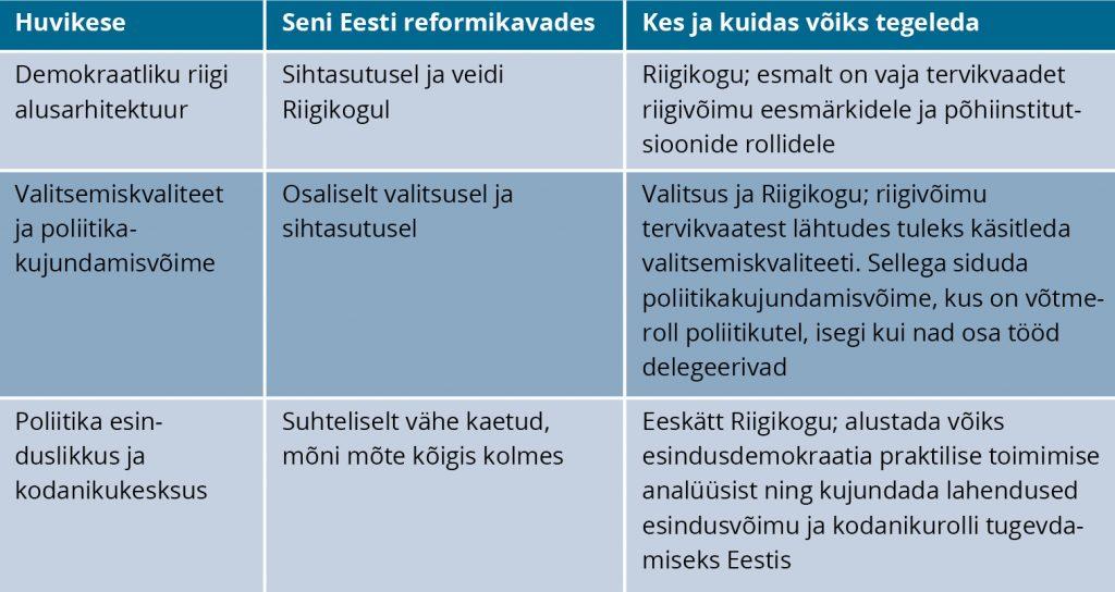 Tabel 2. Eesti riigireformi kavad ja võimalused laiemas vaates