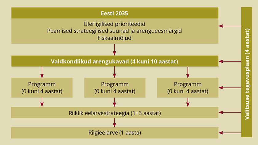 """Joonis 1. """"Eesti 2035"""" strateegiavaade"""