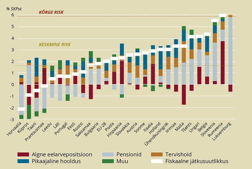 Joonis 1. Eelarve jätkusuutlikkus Euroopa Liidus