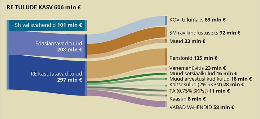 Joonis 4. Riigieelarve tulude automaatne jagunemine