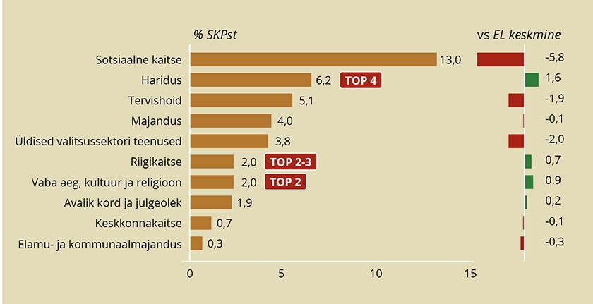 Joonis 5. Eesti riigi kulude tase ja võrdlus ELi keskmisega