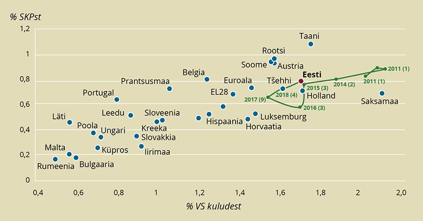 Joonis 6. Teadus- ja arendustegevuse rahastamine Euroopas
