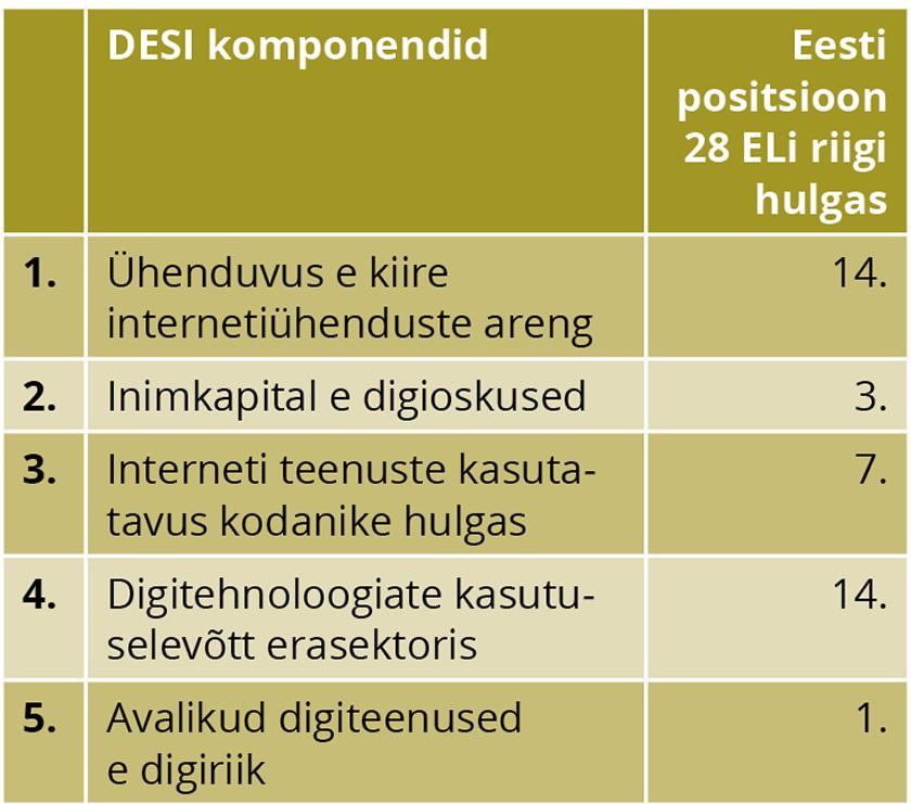 Tabel 1. Eesti positsioon DESI riikide edukuse viie komponendi põhjal