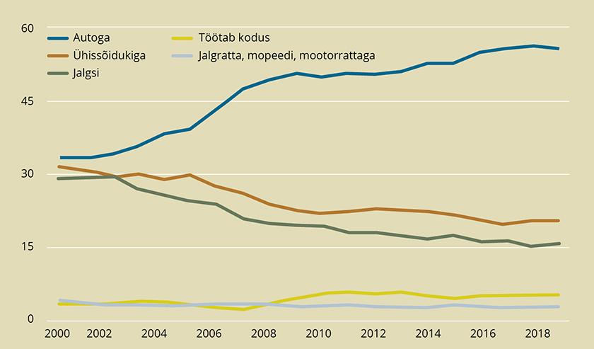 Joonis 1. Eesti hõivatute peamine kodu-töö liikumisviis, %, 2000–2019