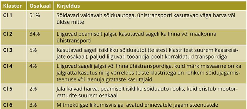 Tabel 1 Liikuvusklastrid Allikas: Ojala et al. 2020