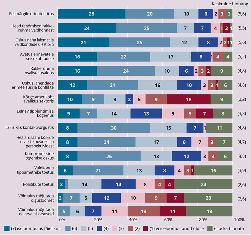 Joonis 7. Vastajate hinnang rakkerühma juhtinud juhi omadustele