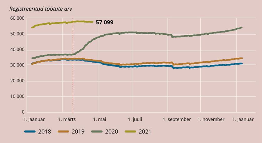 Joonis 1. Registreeritud töötute arv päevade kaupa 2018. aasta algusest kuni 15.04.2021