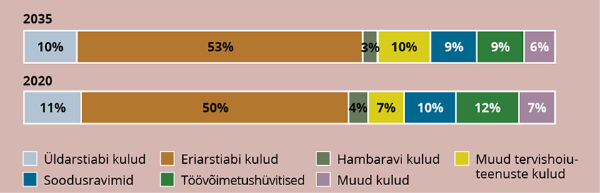 Joonis 2. Ravikindlustuse kulude osakaal kululiikide lõikes aastatel 2020 ja 2035, miljonites eurodes