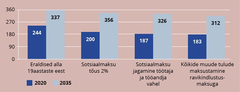 Joonis 3. Lisarahastuse allikate võimalused, miljonites eurodes 2020 ja 2035
