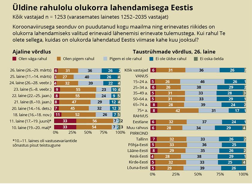 Üldine rahulolu olukorra lahendamisega Eestis, 19. mai 2020 – 29. märts 2021.