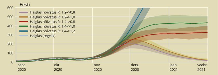 Haiglaravi prognoos nelja erineva tulevikustsenaariumi jaoks