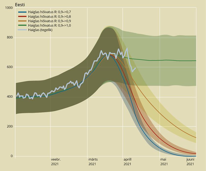 Haiglaravi prognoos nelja erineva tulevikustsenaariumi jaoks ning tegelik haigla-situatsioon