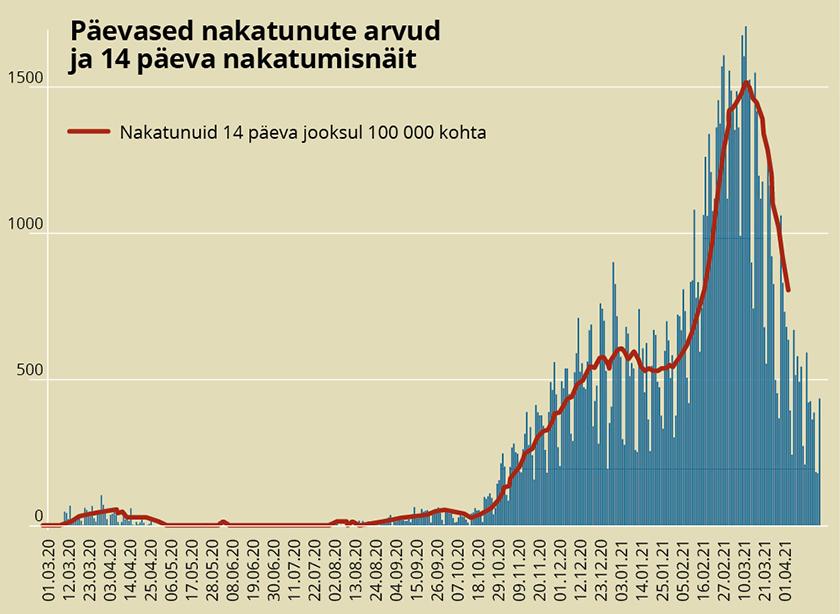Päevased nakatunute arvud testimise kuupäeva järgi ja 14 päeva nakatumisnäit Eestis 3. märtsist 2020 kuni 10. aprillini 2021