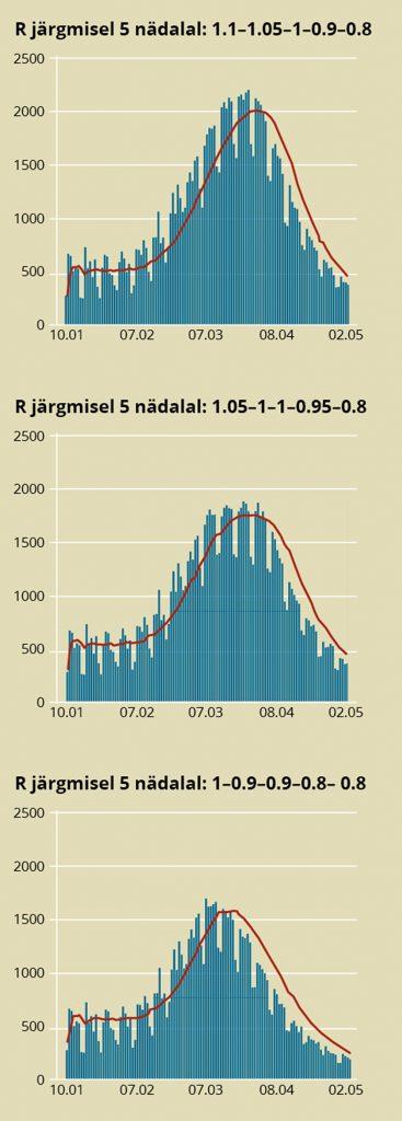Prognoositud nakatunute arvud vastavalt R-i eeldatavale muutumisele